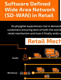 SOFTWARE DEFINED WIDE AREA NETWORK (SD-WAN) IN RETAIL