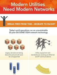 MODERN UTILITIES NEED MODERN NETWORKS