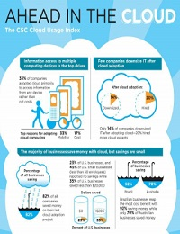 HOW HAS CLOUD COMPUTING CHANGED BUSINESS?