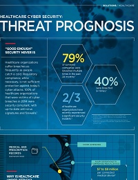 HEALTHCARE CYBER SECURITY: THREAT PROGNOSIS