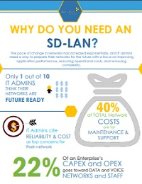 WHY DO YOU NEED AN SD-LAN?